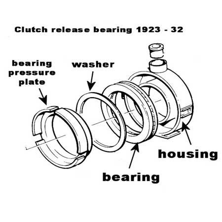 Clutch Bearings Automotive Clutch Release Bearing Manufacturers